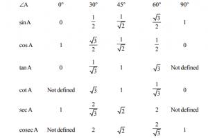 Trigonometric ratios of some specific angles